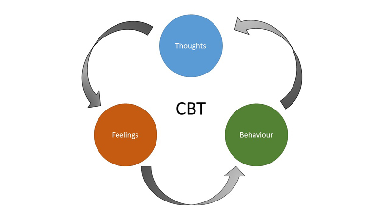 CBT_Cycle